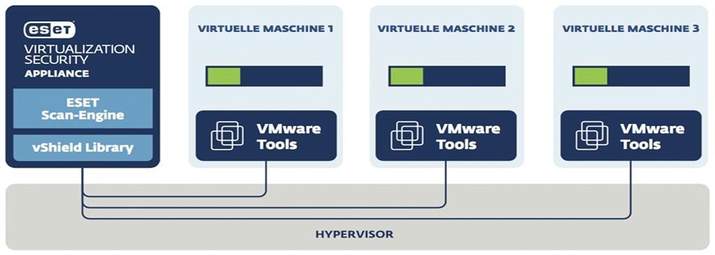 ESET Virtualization Security for vShield