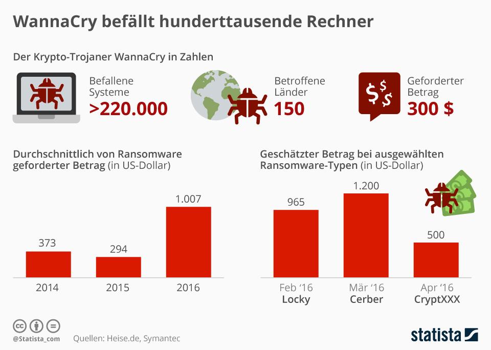 Infografik: Ransomware WannaCry